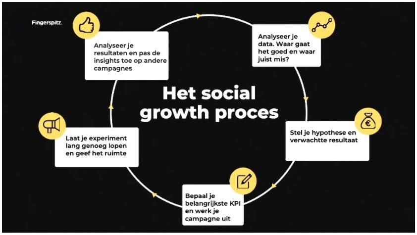 Het 5-stappenplan voor groeien op social media.