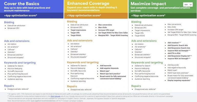 De verschillende pakketten voor Auto Applied Recommendations waarvoor je kunt kiezen.
