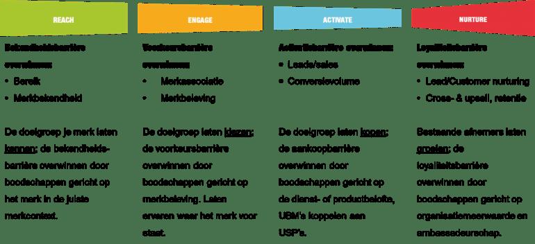 Inbound marketing optimaal benutten met het REAN-model