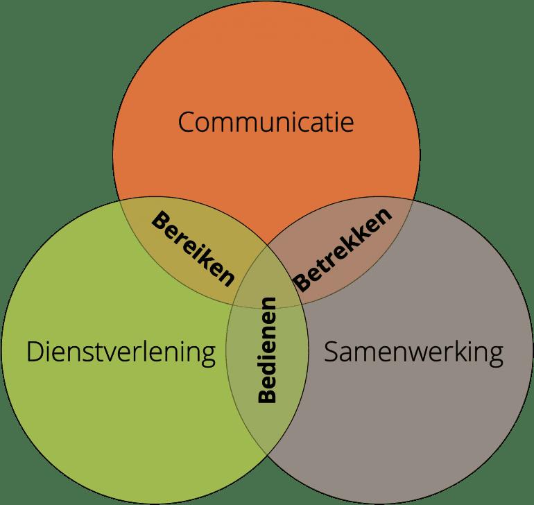 Venn-diagram met drie bollen: communicatie, dienstverlening en samenwerking, met bij de overlap bereiken, bedienen en betrekken.