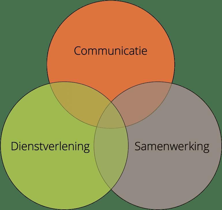 Venn-diagram met drie bollen: communicatie, dienstverlening en samenwerking