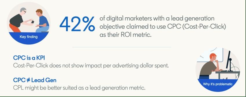 Cost per click versus cost per lead bij revenue marketing.