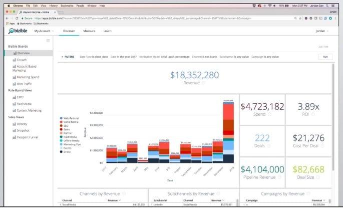 Screenshot van dashboard met KPI's voor revenue marketing.