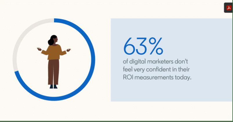 63% van digital marketeers heeft niet veel vertrouwen in hun ROI-metingen.