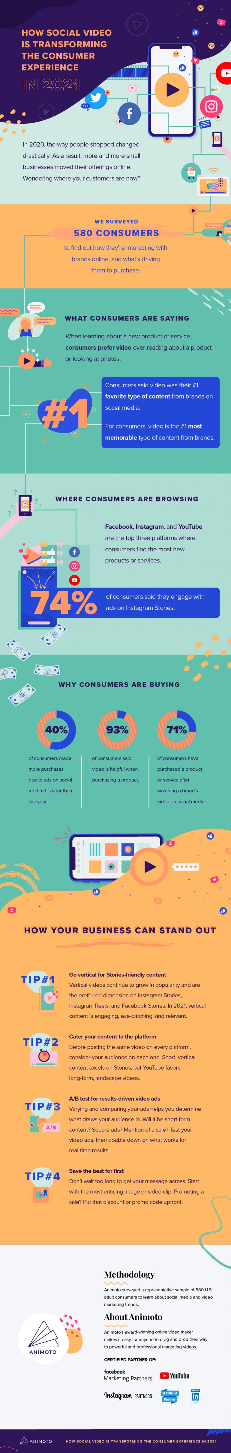 Infographic over de impact van video op jouw socialmediakanalen.