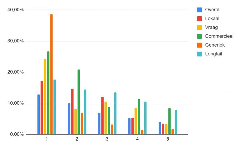 Resultaten CTR onderzoek in een grafiek.